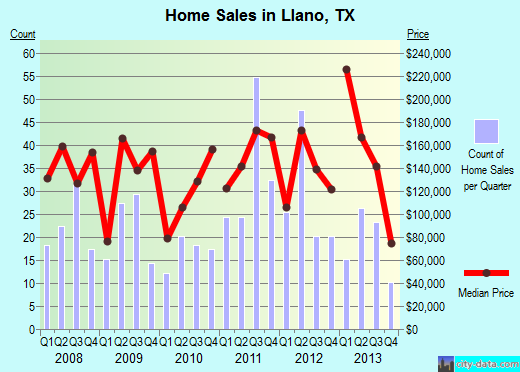 Home Sales in Llano Graph